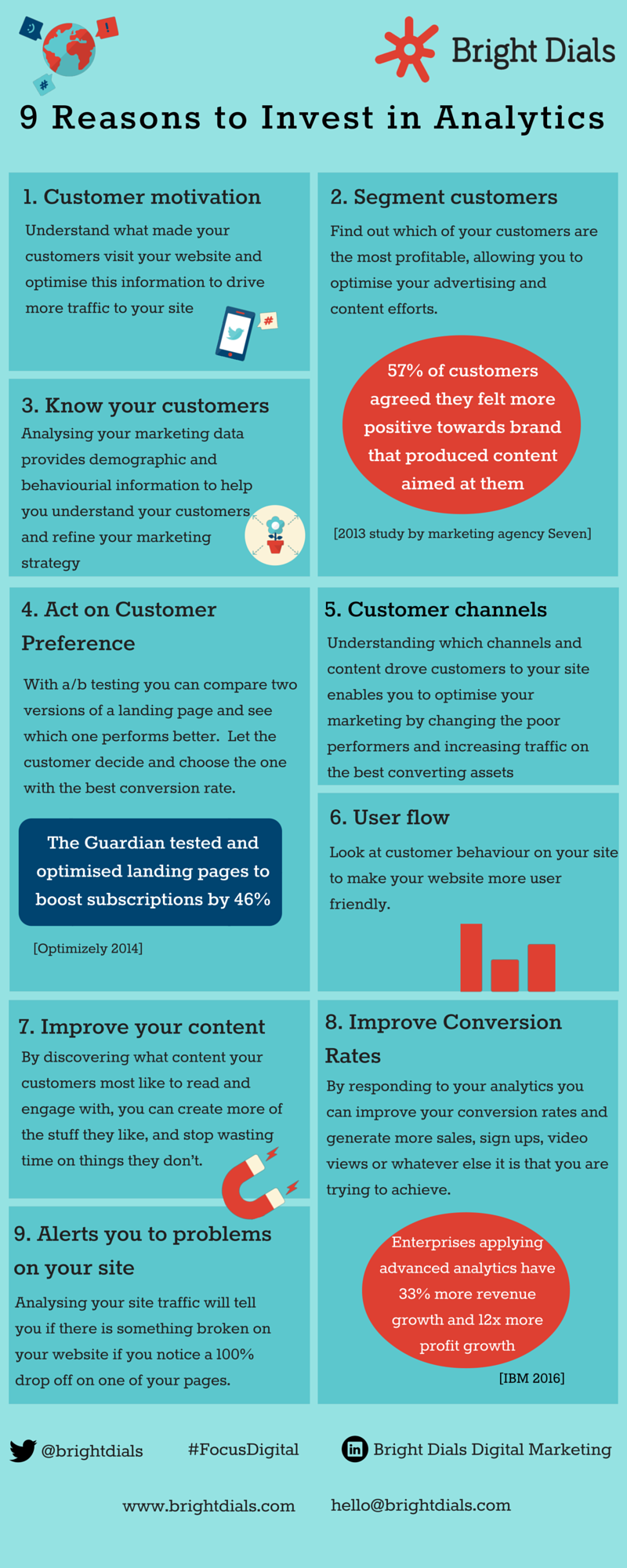 9 Reasons to Invest in Analytics Infographic